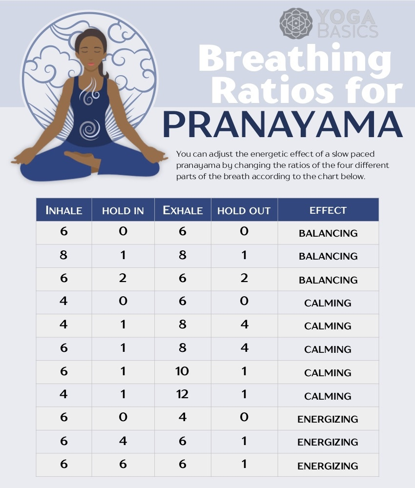 pranayma breathing ratios